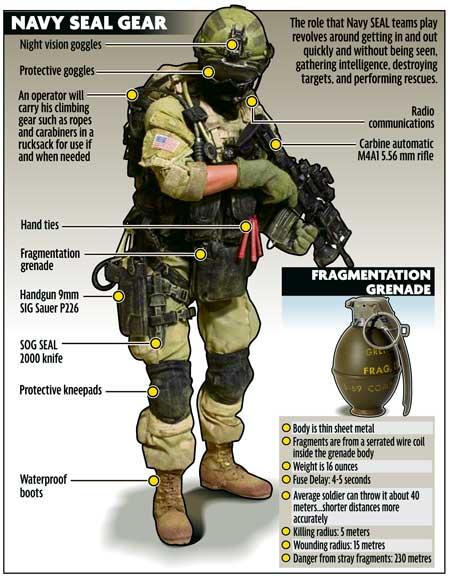 us navy seal combat gear