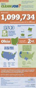 Ecotech Institute Clean Jobs Index