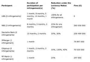 Official EU data on the instances and duration of Yen Euribor violations.