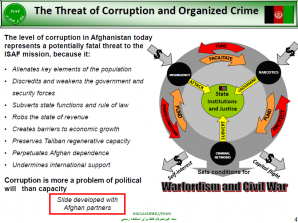 Afghan corruption chart. ISAF Unclassified.