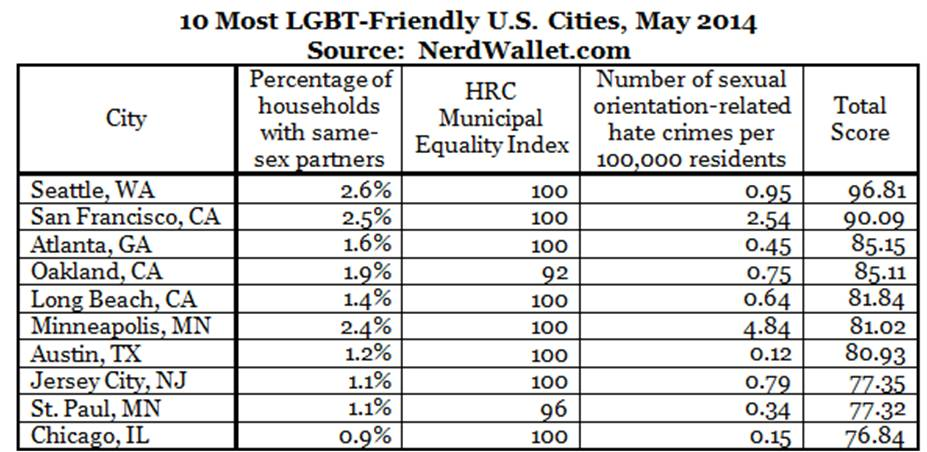 Gay friendly cities in us