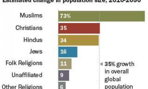 Muslim population_AP